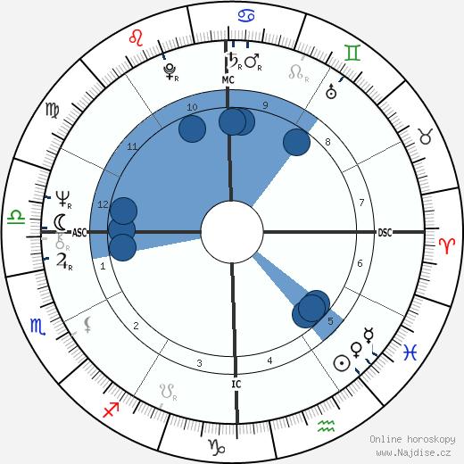 Karen Silkwood wikipedie, horoscope, astrology, instagram