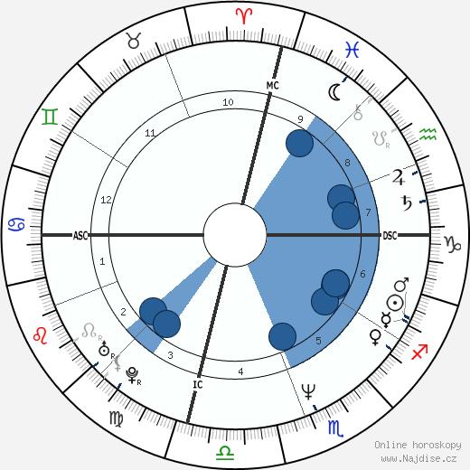 Karen Witter wikipedie, horoscope, astrology, instagram
