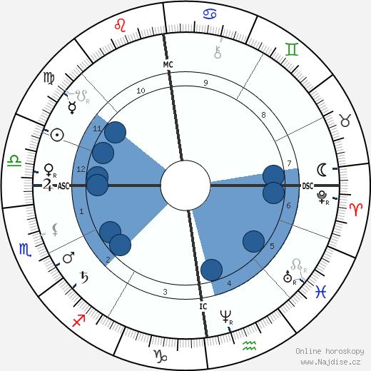 Karl Alfred von Zittel wikipedie, horoscope, astrology, instagram