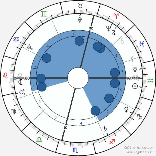 Karl Baisch wikipedie, horoscope, astrology, instagram