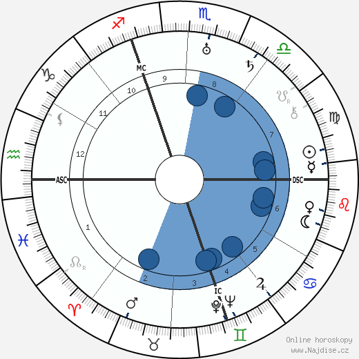 Karl Bohm wikipedie, horoscope, astrology, instagram