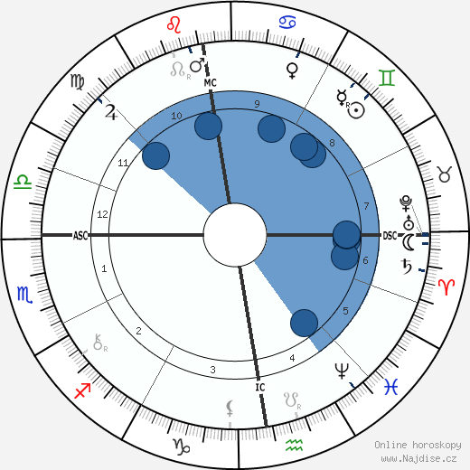 Karl Ferdinand Braun wikipedie, horoscope, astrology, instagram