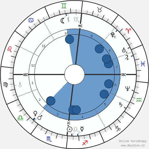 Karl Benz wikipedie, horoscope, astrology, instagram