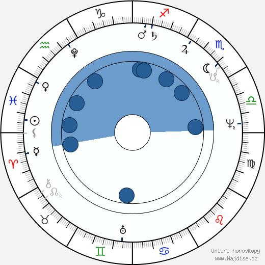 Karl Friedrich Schinkel wikipedie, horoscope, astrology, instagram