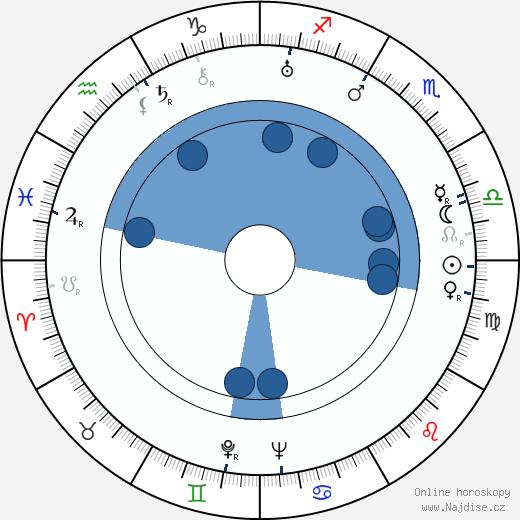 Karl-Georg Saebisch wikipedie, horoscope, astrology, instagram