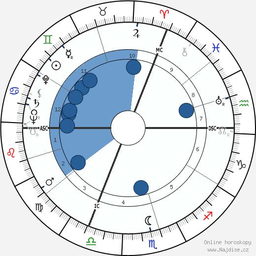 Karl Herrligkoffer wikipedie, horoscope, astrology, instagram