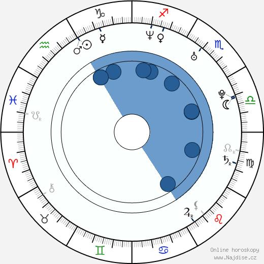 Karl Jacob wikipedie, horoscope, astrology, instagram