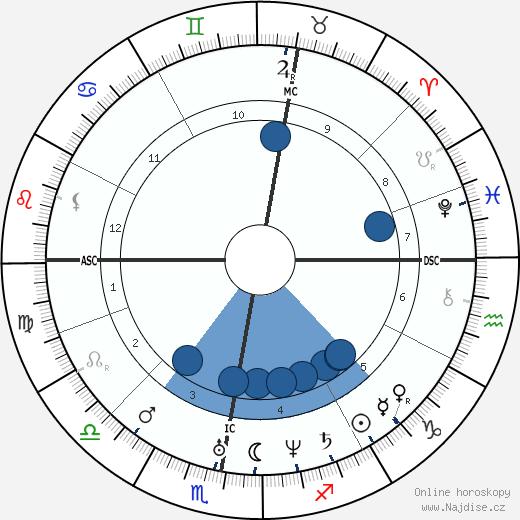 Karl Lepsius wikipedie, horoscope, astrology, instagram