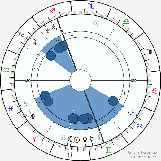 Karl Marx wikipedie, horoscope, astrology, instagram