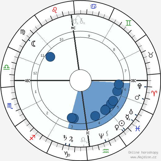 Karl May wikipedie, horoscope, astrology, instagram