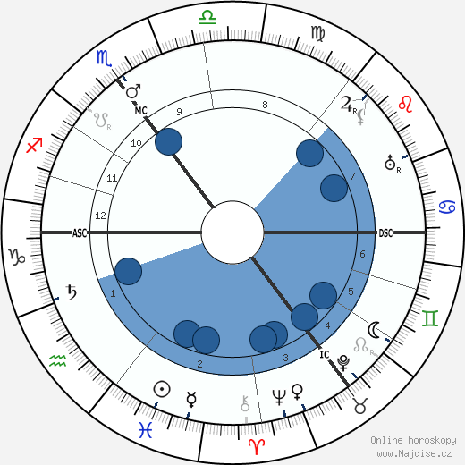 Karl Schoch wikipedie, horoscope, astrology, instagram
