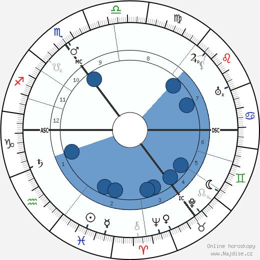 Karl Schoch wikipedie, horoscope, astrology, instagram