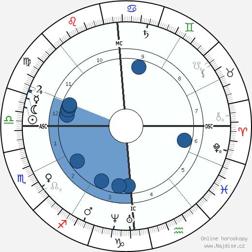 Karl Theodor von Piloty wikipedie, horoscope, astrology, instagram