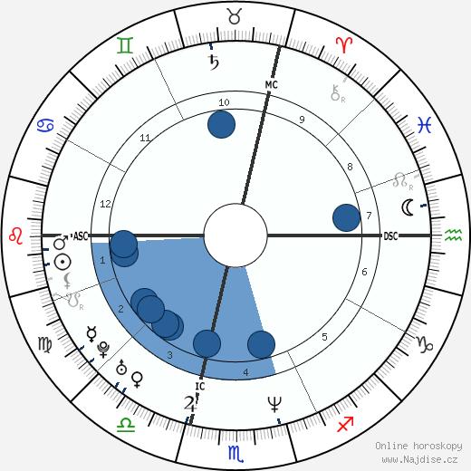 Karl Unterkircher wikipedie, horoscope, astrology, instagram