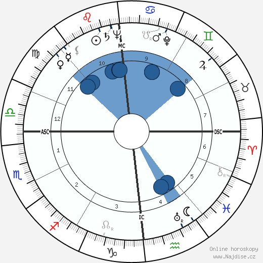 Karl Wlaschek wikipedie, horoscope, astrology, instagram