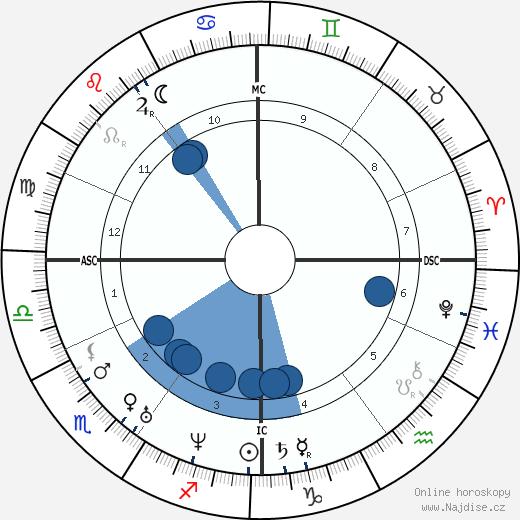 Karl Zacharia wikipedie, horoscope, astrology, instagram
