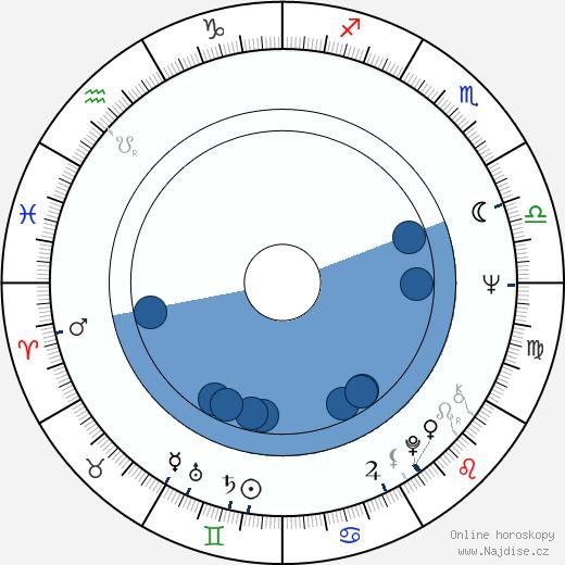 Karla Chadimová wikipedie, horoscope, astrology, instagram