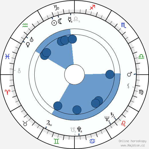 Karol L. Zachar wikipedie, horoscope, astrology, instagram