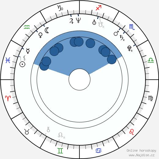 Karolína Kurková wikipedie, horoscope, astrology, instagram