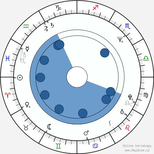 Kassie Wesley DePaiva wikipedie, horoscope, astrology, instagram