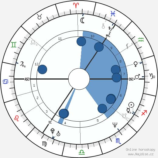 Katarina Witt wikipedie, horoscope, astrology, instagram