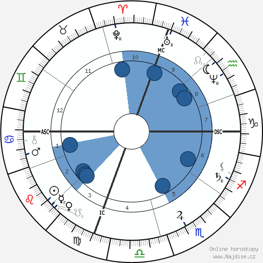 Kate Chase wikipedie, horoscope, astrology, instagram