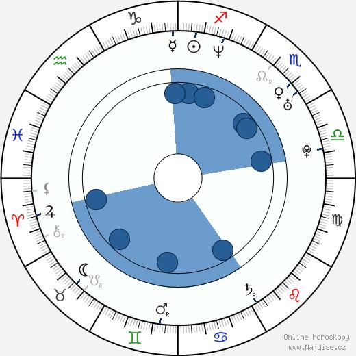 Kate Fahr wikipedie, horoscope, astrology, instagram