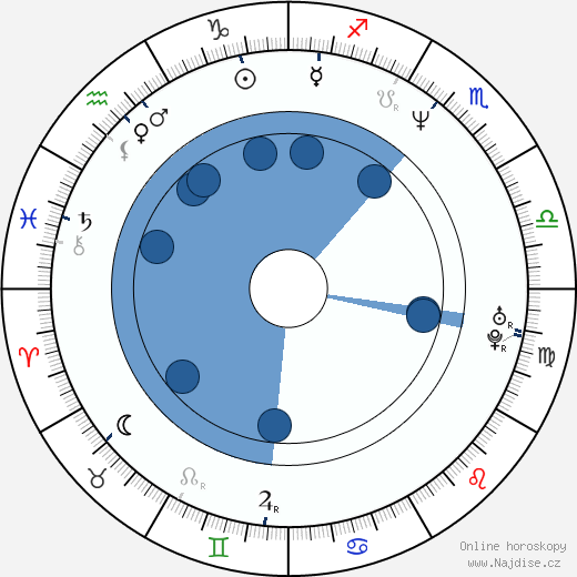 Kate Hodge wikipedie, horoscope, astrology, instagram