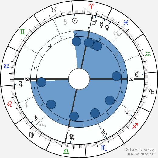Kate Hudson wikipedie, horoscope, astrology, instagram