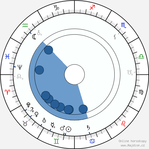 Kate Lester wikipedie, horoscope, astrology, instagram