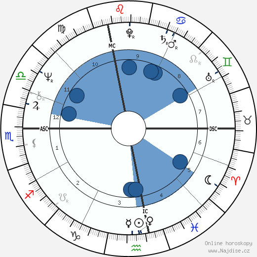 Kate McGarrigle wikipedie, horoscope, astrology, instagram