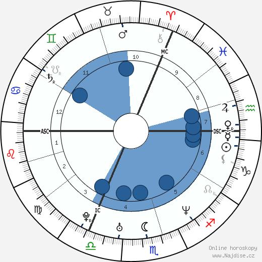 Kate Moss wikipedie, horoscope, astrology, instagram