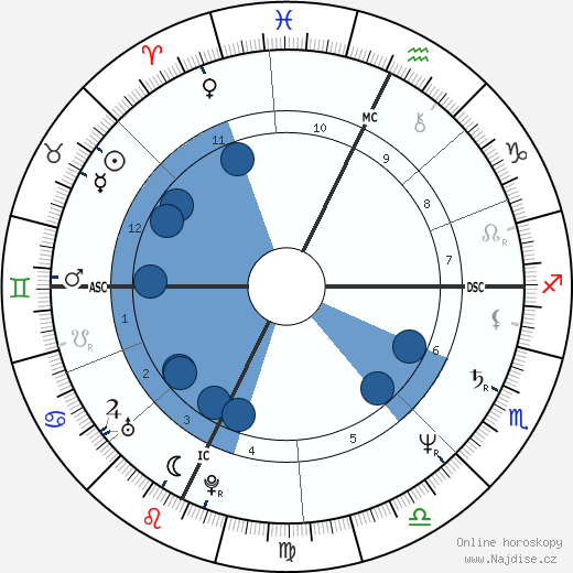 Kate Mulgrew wikipedie, horoscope, astrology, instagram