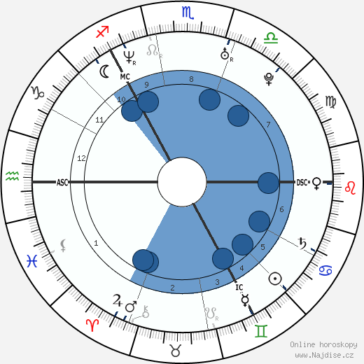 Kate Tunstall wikipedie, horoscope, astrology, instagram