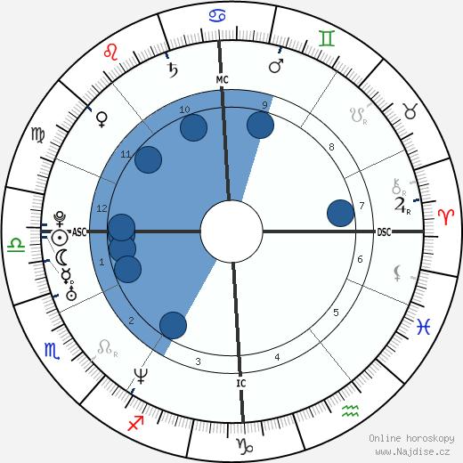 Kate Winslet wikipedie, horoscope, astrology, instagram