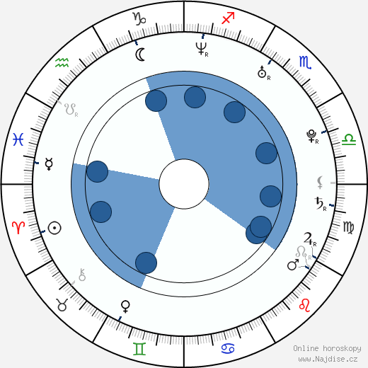 Katee Sackhoff wikipedie, horoscope, astrology, instagram