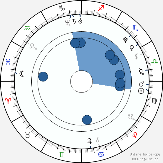 Katelyn Pacitto wikipedie, horoscope, astrology, instagram