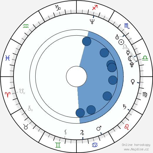 Kateřina Beránková wikipedie, horoscope, astrology, instagram