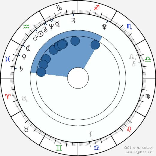 Kateřina Bláhová wikipedie, horoscope, astrology, instagram