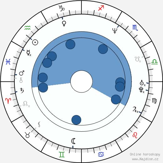 Kateřina Brožová wikipedie, horoscope, astrology, instagram