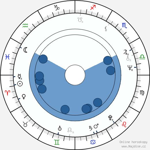 Kateřina Burianová-Rajmontová wikipedie, horoscope, astrology, instagram