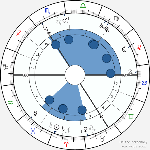Kateřina Kornová wikipedie, horoscope, astrology, instagram