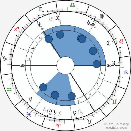Kateřina Kornová wikipedie, horoscope, astrology, instagram