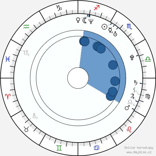Kateřina Kristelová wikipedie, horoscope, astrology, instagram