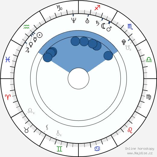 Kateřina Šamanová wikipedie, horoscope, astrology, instagram