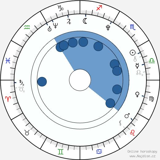 Kateřina Šedivcová wikipedie, horoscope, astrology, instagram