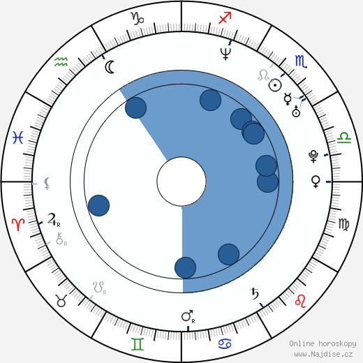 Kateřina Urbancová wikipedie, horoscope, astrology, instagram