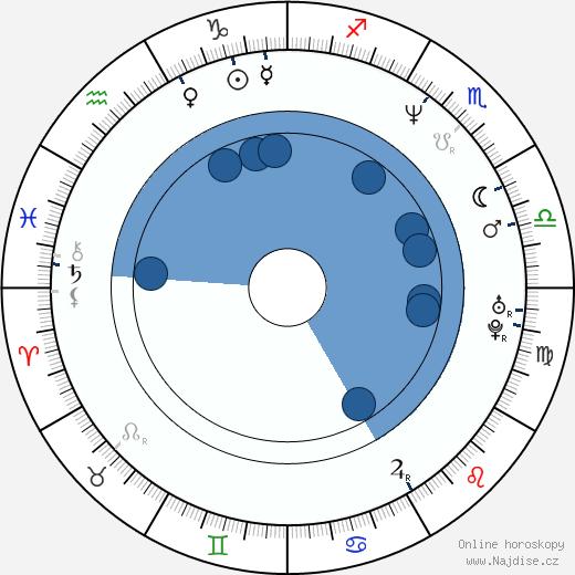 Kateřina Žbirková wikipedie, horoscope, astrology, instagram