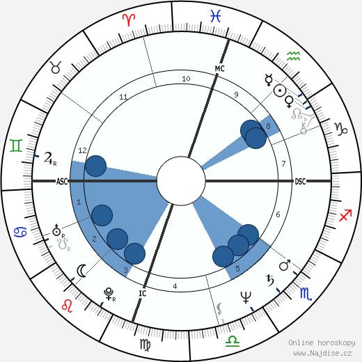 Katey Sagal wikipedie, horoscope, astrology, instagram