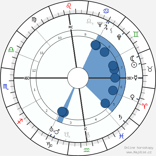 Katharine Hepburn wikipedie, horoscope, astrology, instagram